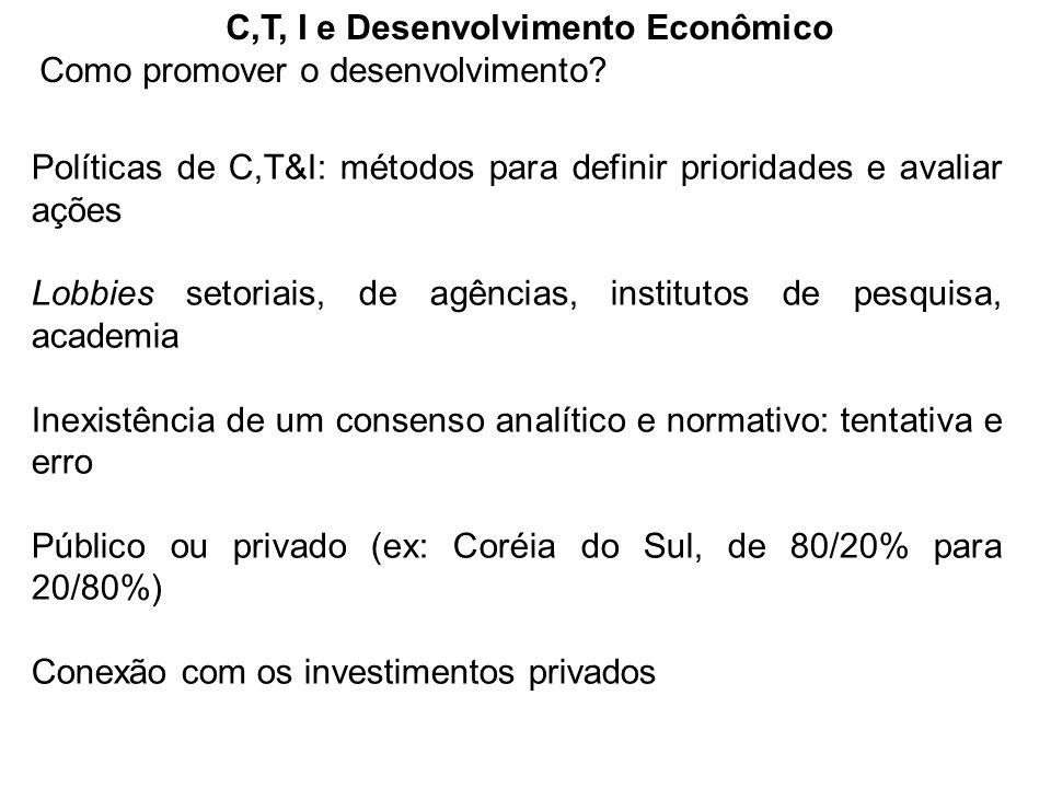 C,T, I e Desenvolvimento Econômico Como promover o desenvolvimento? Políticas de C,T&I: métodos para definir prioridades e avaliar ações Lobbies setor