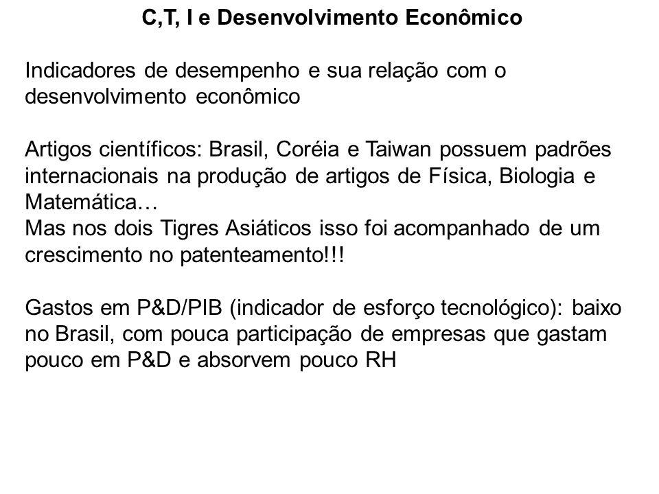C,T, I e Desenvolvimento Econômico Indicadores de desempenho e sua relação com o desenvolvimento econômico Artigos científicos: Brasil, Coréia e Taiwa