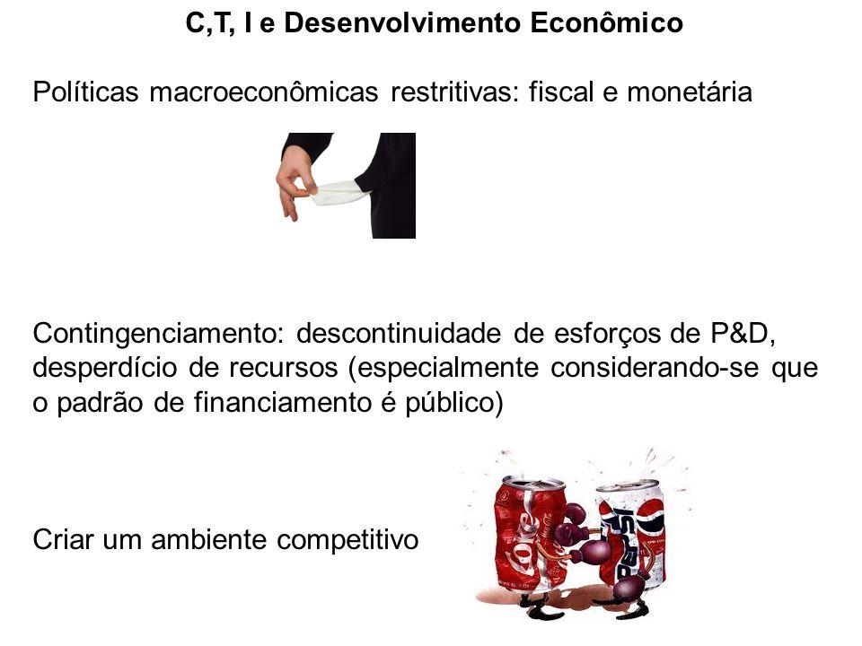 C,T, I e Desenvolvimento Econômico Políticas macroeconômicas restritivas: fiscal e monetária Contingenciamento: descontinuidade de esforços de P&D, de