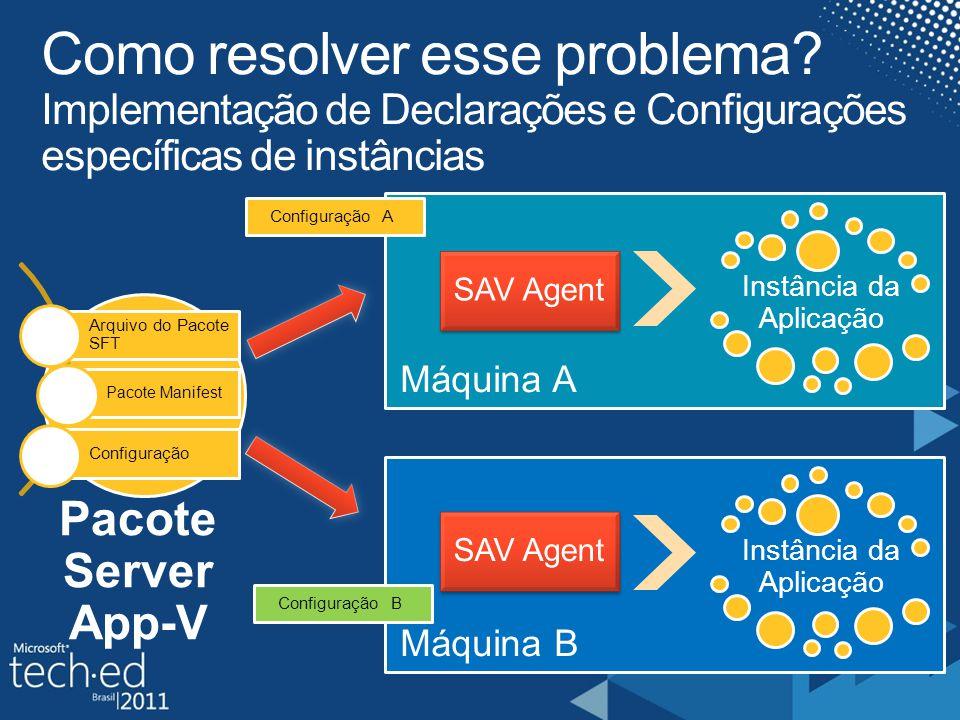 Pacote Server App-V Instância da Aplicação SAV Agent Instância da Aplicação Configuração A Configuração B SAV Agent