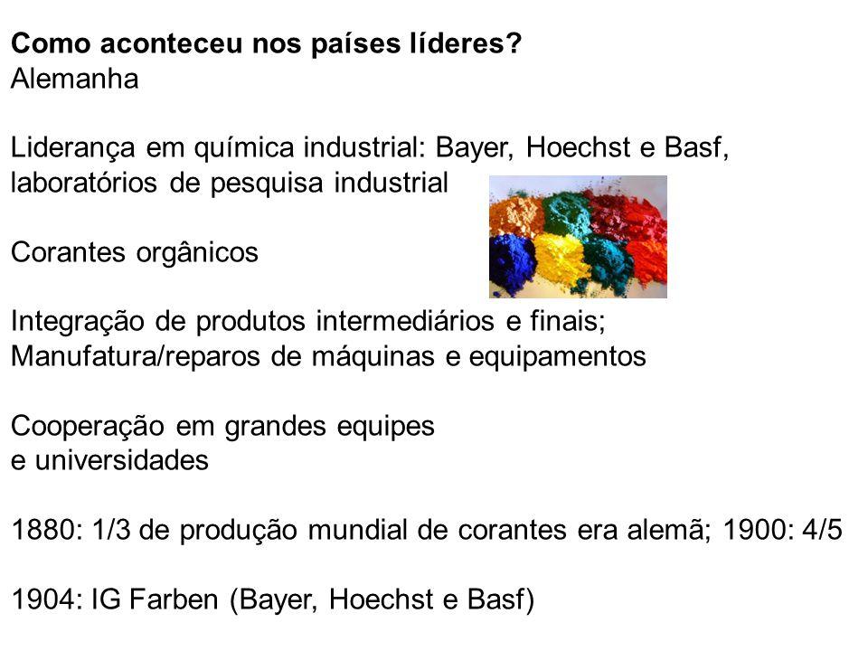 Como aconteceu nos países líderes? Alemanha Liderança em química industrial: Bayer, Hoechst e Basf, laboratórios de pesquisa industrial Corantes orgân