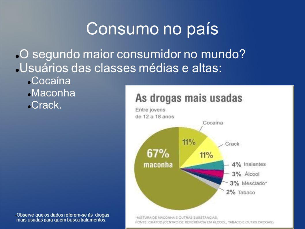 Consumo no país O segundo maior consumidor no mundo.