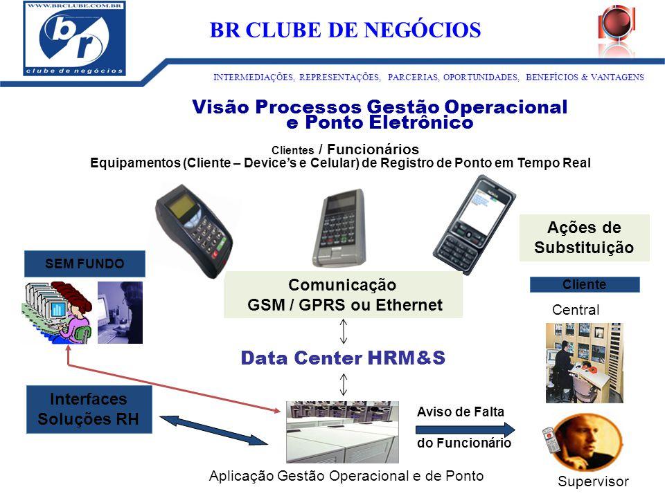Clientes / Funcionários Equipamentos (Cliente – Device's e Celular) de Registro de Ponto em Tempo Real Data Center HRM&S Aplicação Gestão Operacional