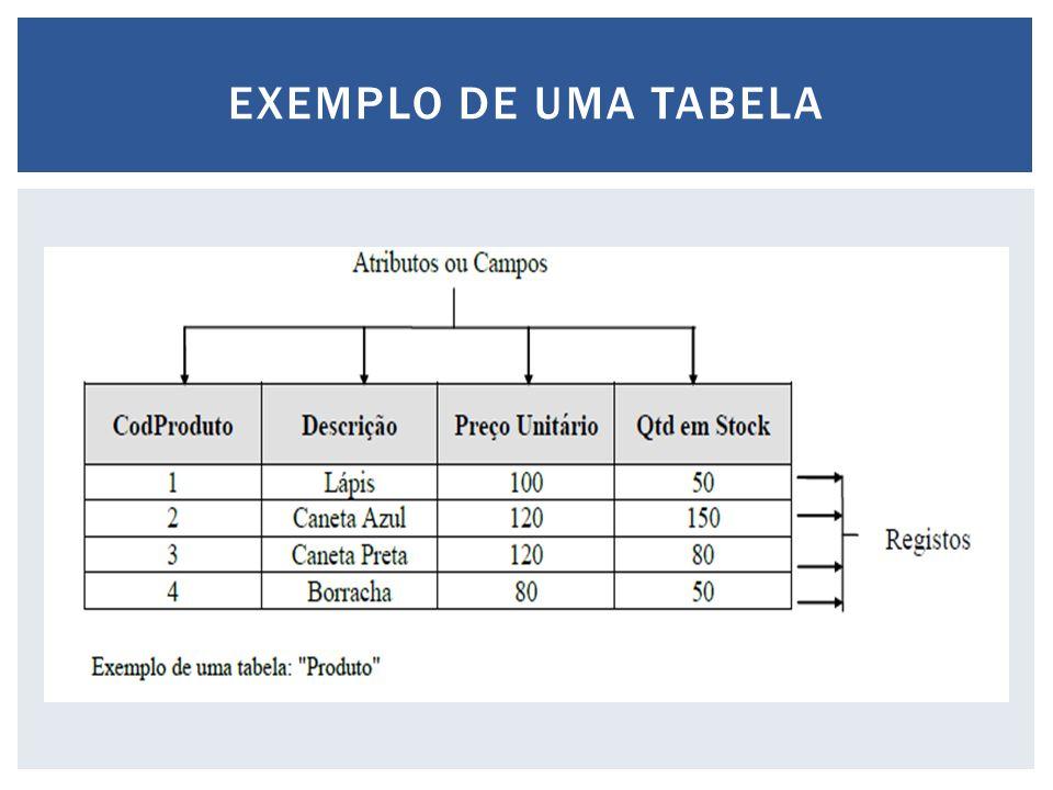 EXEMPLO DE UMA TABELA