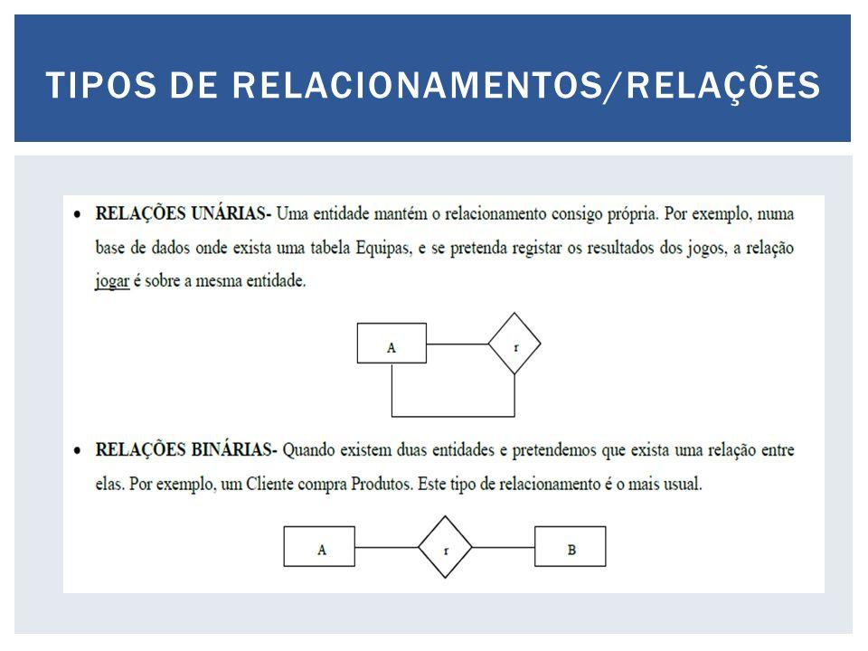 TIPOS DE RELACIONAMENTOS/RELAÇÕES