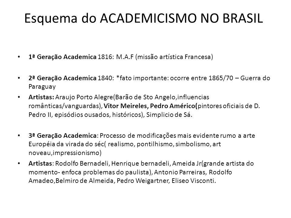 Esquema do ACADEMICISMO NO BRASIL 1ª Geração Academica 1816: M.A.F (missão artística Francesa) 2ª Geração Academica 1840: *fato importante: ocorre ent