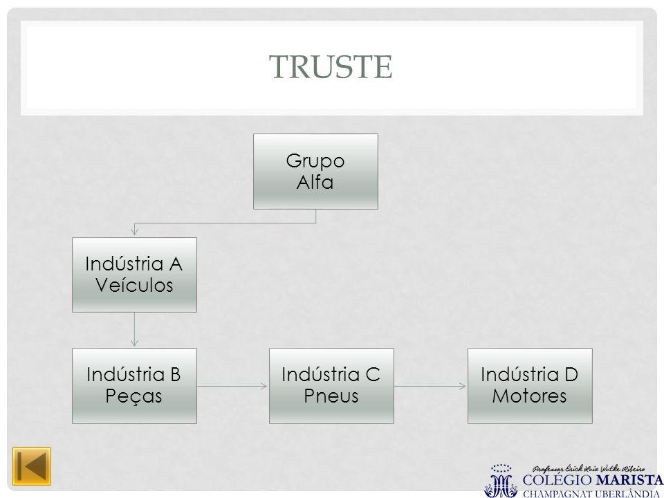 TRUSTE Grupo Alfa Indústria A Veículos Indústria B Peças Indústria C Pneus Indústria D Motores