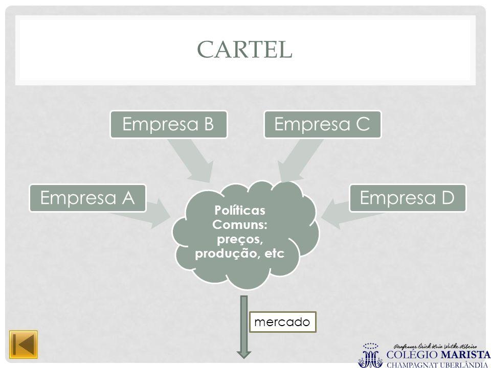 CARTEL Políticas Comuns: preços, produção, etc Empresa AEmpresa BEmpresa CEmpresa D mercado