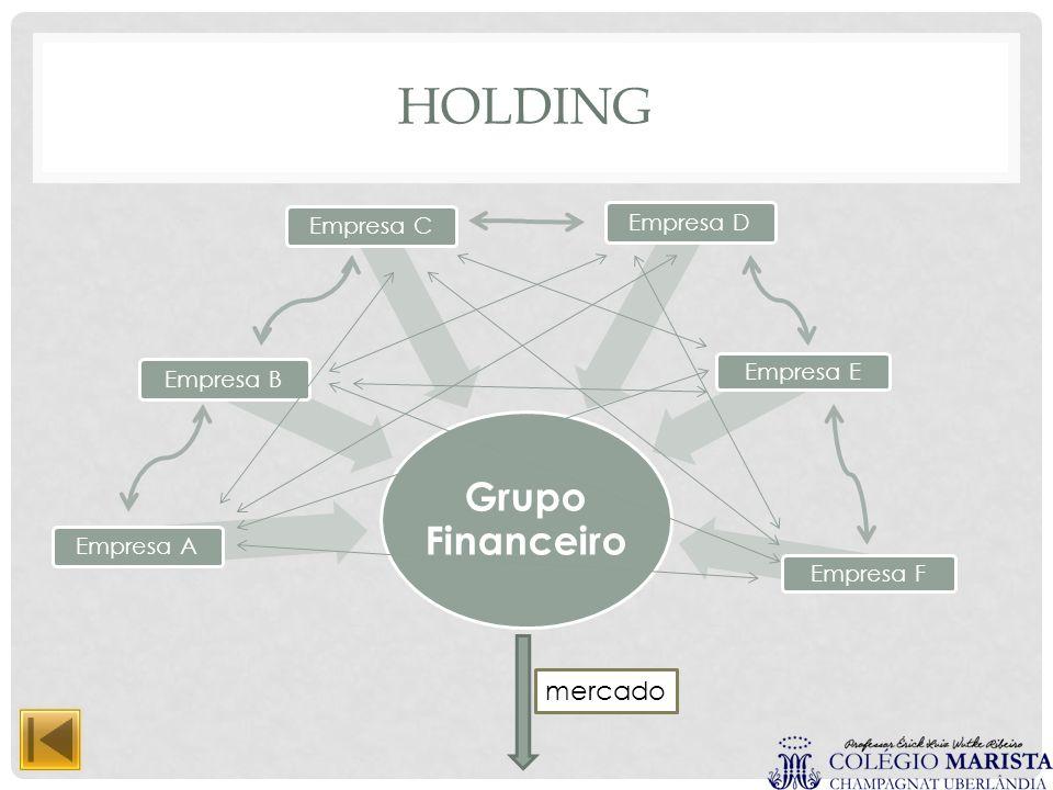 HOLDING Grupo Financeiro Empresa AEmpresa BEmpresa CEmpresa D Empresa EEmpresa F mercado