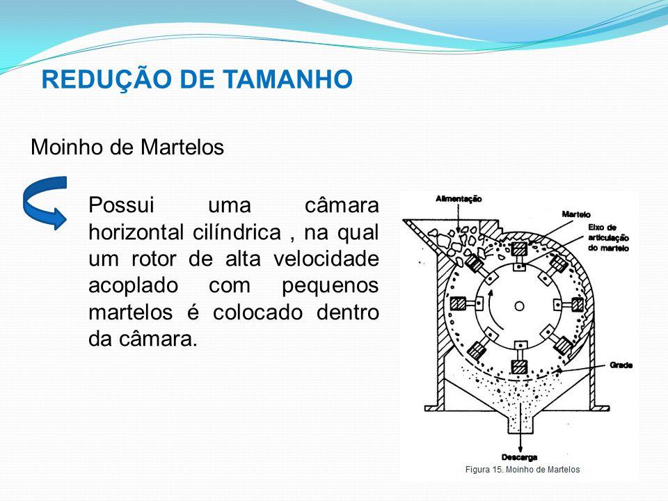 REDUÇÃO DE TAMANHO Moinho de Martelos Possui uma câmara horizontal cilíndrica, na qual um rotor de alta velocidade acoplado com pequenos martelos é co