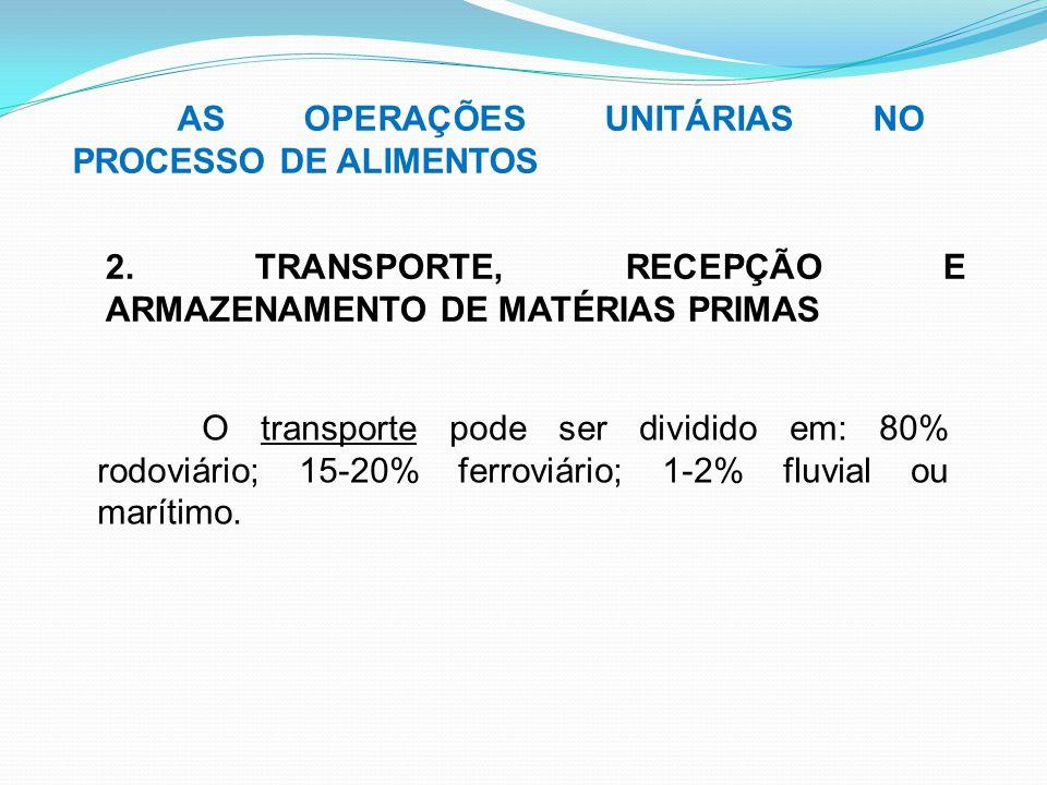 AS OPERAÇÕES UNITÁRIAS NO PROCESSO DE ALIMENTOS 2. TRANSPORTE, RECEPÇÃO E ARMAZENAMENTO DE MATÉRIAS PRIMAS O transporte pode ser dividido em: 80% rodo