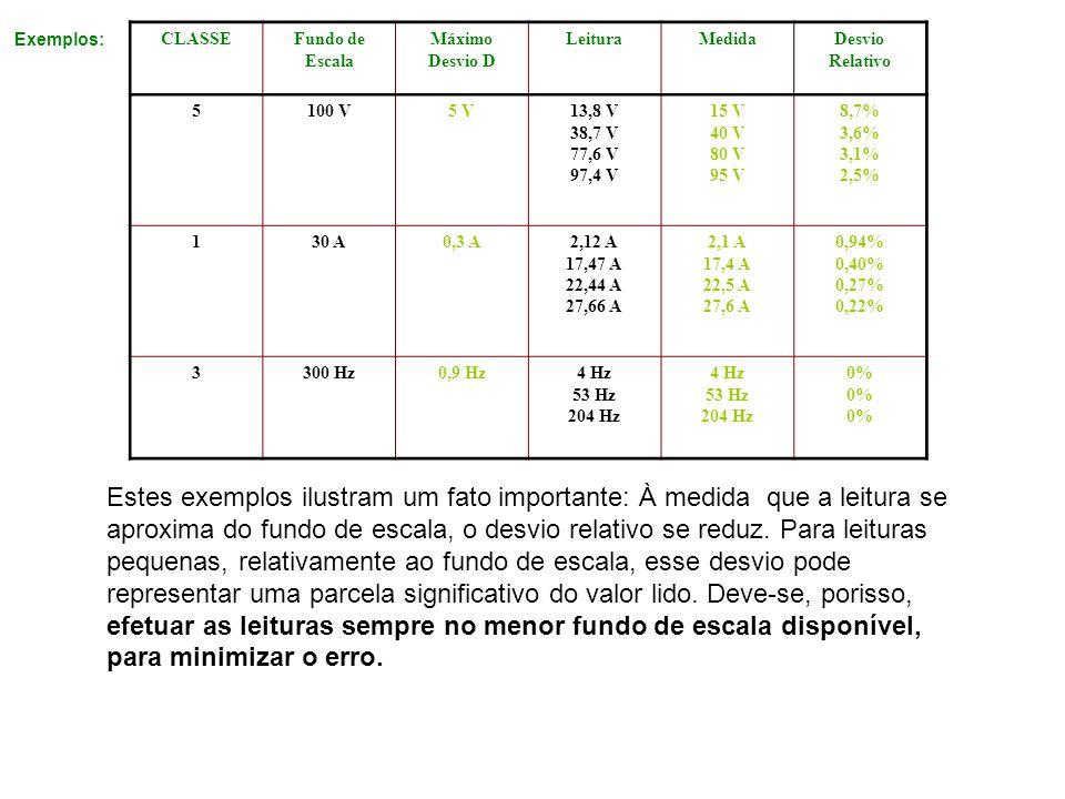 Exemplos: CLASSEFundo de Escala Máximo Desvio D LeituraMedidaDesvio Relativo 5100 V5 V13,8 V 38,7 V 77,6 V 97,4 V 15 V 40 V 80 V 95 V 8,7% 3,6% 3,1% 2