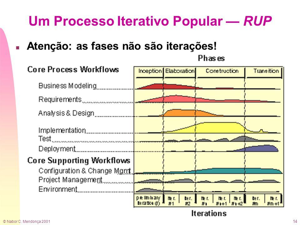 © Nabor C. Mendonça 2001 14 Um Processo Iterativo Popular — RUP n Atenção: as fases não são iterações!