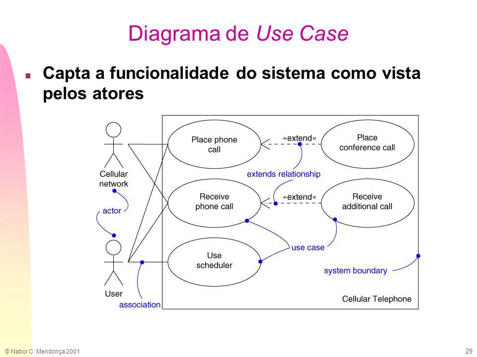 © Nabor C. Mendonça 2001 29 Diagrama de Use Case n Capta a funcionalidade do sistema como vista pelos atores
