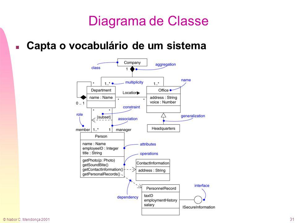 © Nabor C. Mendonça 2001 31 Diagrama de Classe n Capta o vocabulário de um sistema