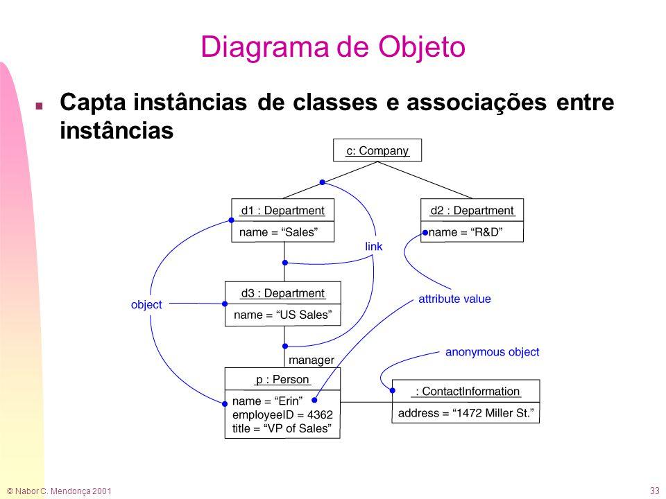 © Nabor C. Mendonça 2001 33 Diagrama de Objeto n Capta instâncias de classes e associações entre instâncias