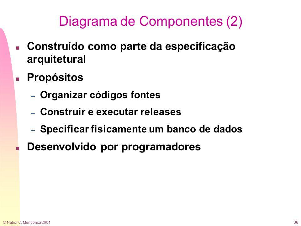 © Nabor C. Mendonça 2001 36 Diagrama de Componentes (2) n Construído como parte da especificação arquitetural n Propósitos – Organizar códigos fontes