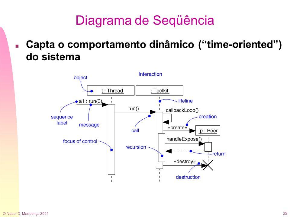 """© Nabor C. Mendonça 2001 39 Diagrama de Seqüência n Capta o comportamento dinâmico (""""time-oriented"""") do sistema"""