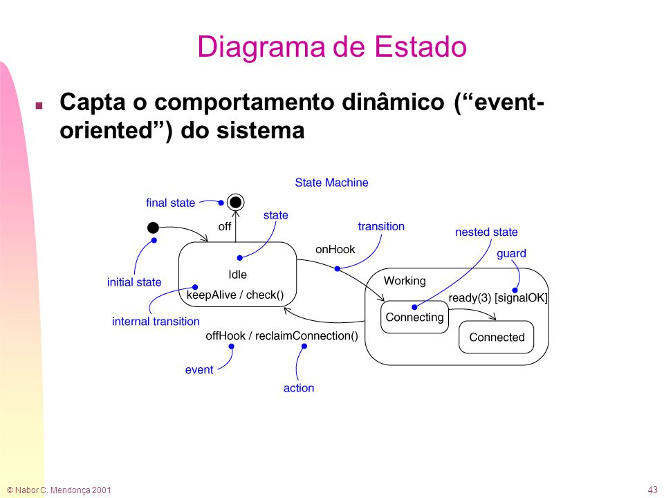 "© Nabor C. Mendonça 2001 43 Diagrama de Estado n Capta o comportamento dinâmico (""event- oriented"") do sistema"