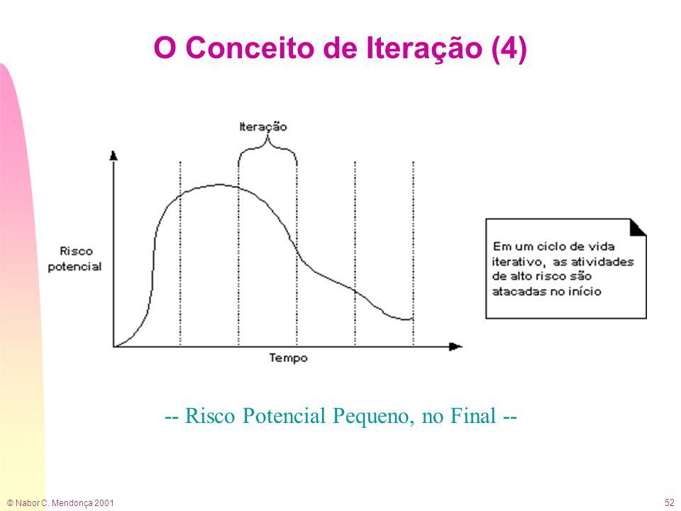 © Nabor C. Mendonça 2001 52 O Conceito de Iteração (4) -- Risco Potencial Pequeno, no Final --