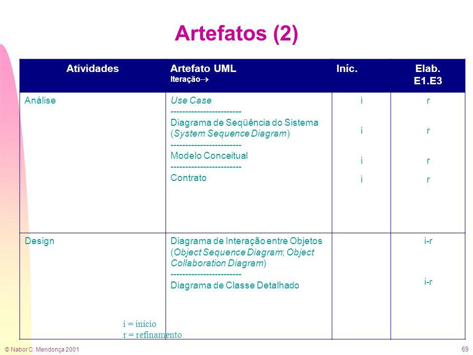© Nabor C. Mendonça 2001 69 Artefatos (2) i = início r = refinamento AtividadesArtefato UML Iteração  Iníc.Elab. E1.E3 AnáliseUse Case --------------