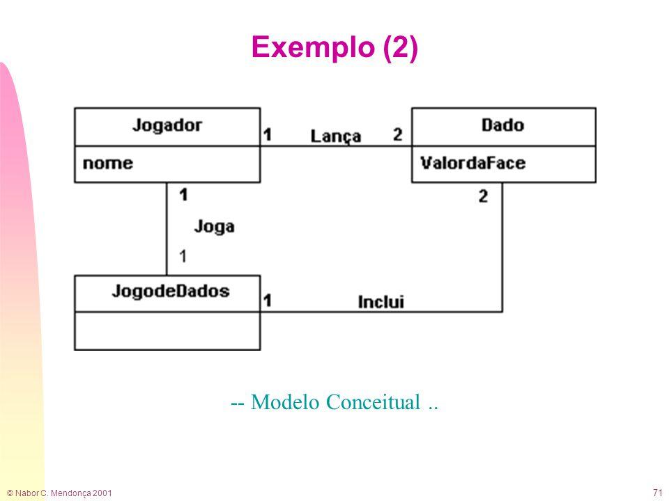 © Nabor C. Mendonça 2001 71 Exemplo (2) -- Modelo Conceitual..