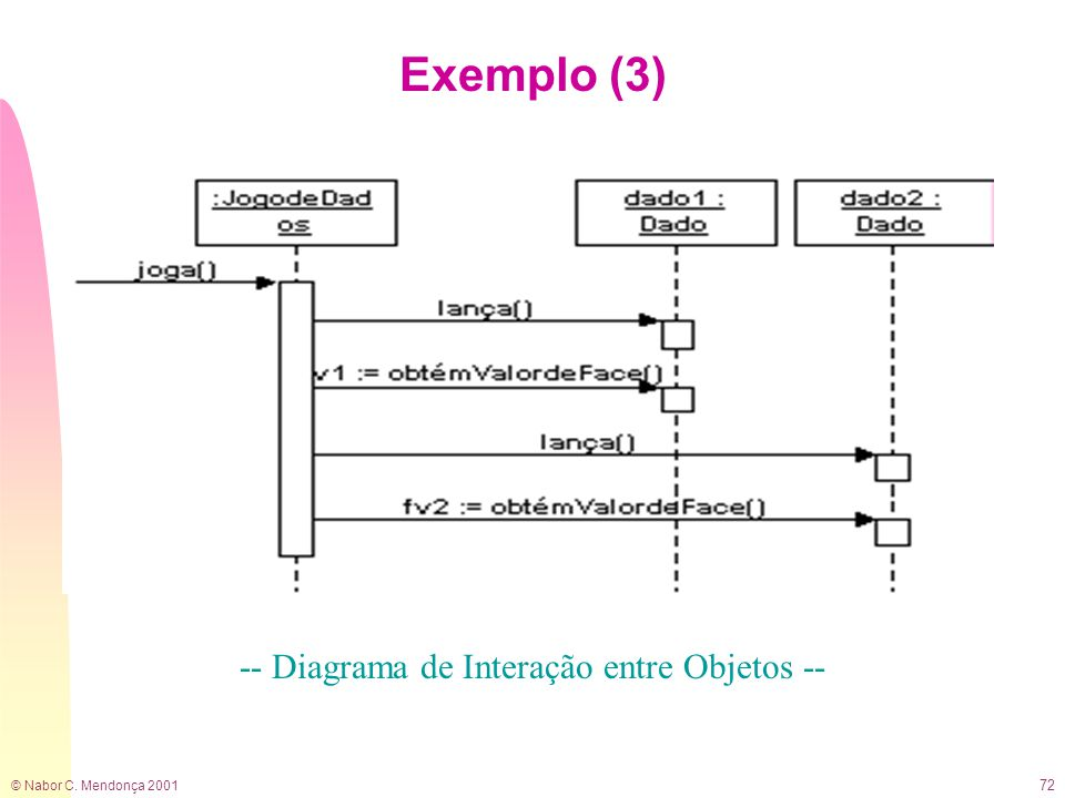 © Nabor C. Mendonça 2001 72 Exemplo (3) -- Diagrama de Interação entre Objetos --
