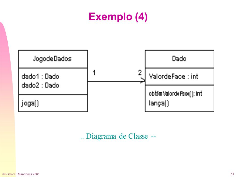 © Nabor C. Mendonça 2001 73 Exemplo (4).. Diagrama de Classe --