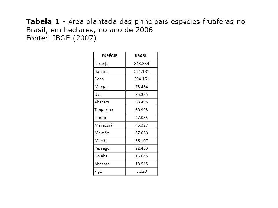 IMPORTÂNCIA DA FRUTICULTURA a) Utilização intensiva de mão-de-obra; b) Possibilita um grande rendimento por área, sendo por isso uma ótima alternativa para pequenas propriedades rurais; c) Possibilita o desenvolvimento de agroindústrias, tanto de pequeno quanto de grande porte; d) Contribui para a diminuição das importações; e) Possibilita aumento nas divisas com as exportações; f) As frutas são de importância fundamental como complemento alimentar, sendo fontes de vitaminas, sais minerais, proteínas e fibras indispensáveis ao bom funcionamento do organismo humano, entre outras.