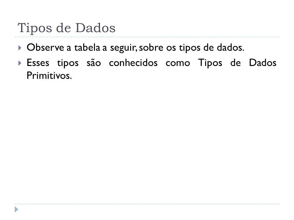 Tipos de Dados  Observe a tabela a seguir, sobre os tipos de dados.  Esses tipos são conhecidos como Tipos de Dados Primitivos.