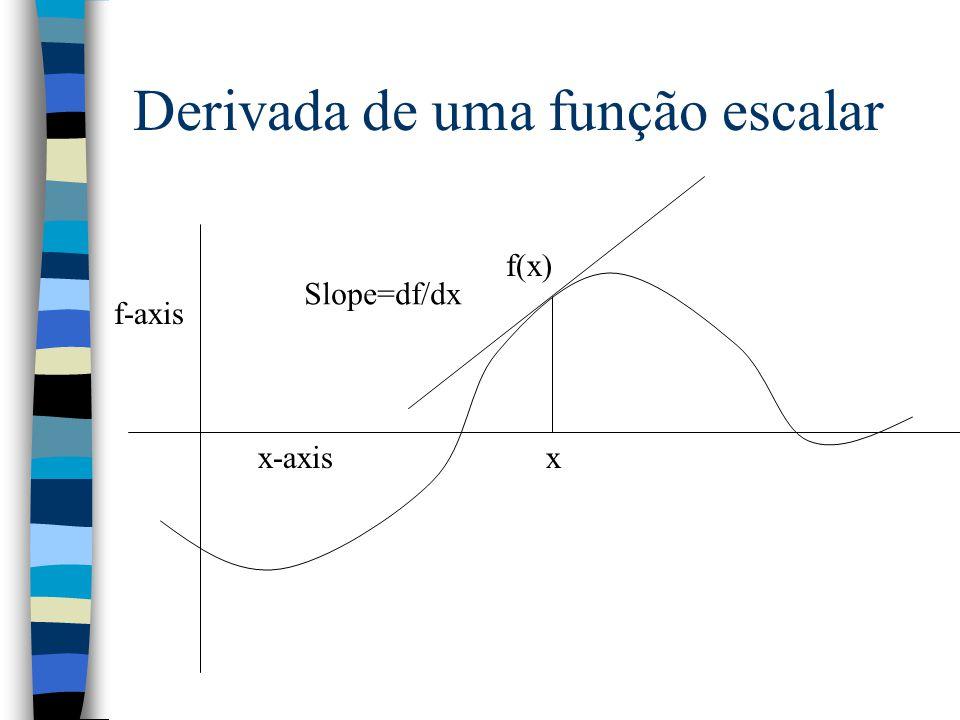 Derivada de uma função escalar f-axis x-axisx f(x) Slope=df/dx