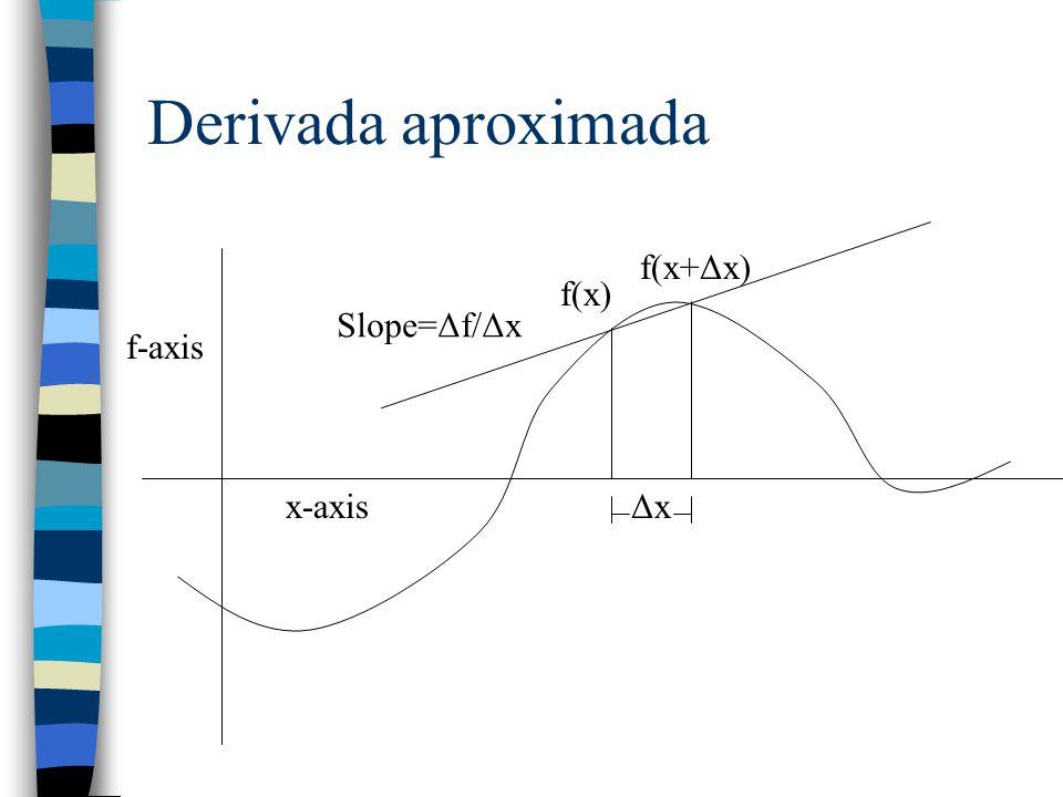Derivada aproximada f-axis x-axisΔxΔx f(x) f(x+Δx) Slope=Δf/Δx