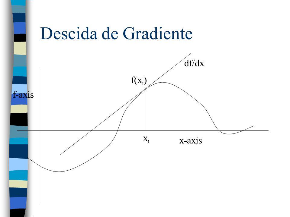 Descida de Gradiente f-axis x-axis xixi f(x i ) df/dx