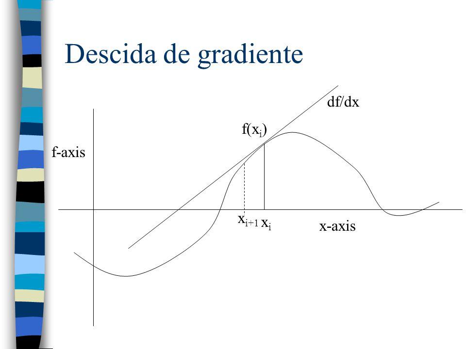 Descida de gradiente f-axis x-axis xixi f(x i ) df/dx x i+1