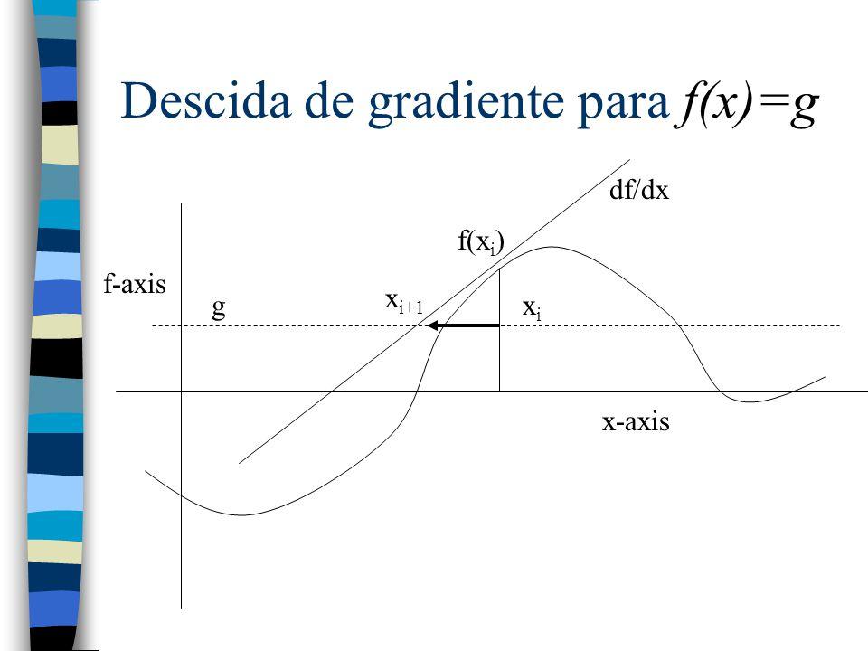 Descida de gradiente para f(x)=g f-axis x-axis xixi f(x i ) df/dx g x i+1