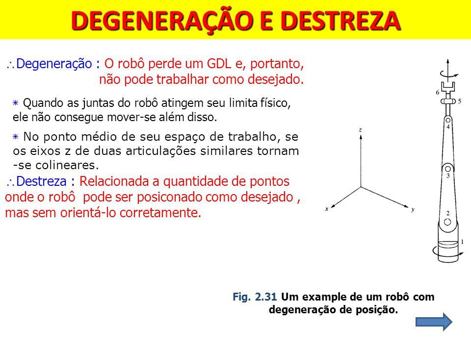  Degeneração : O robô perde um GDL e, portanto, não pode trabalhar como desejado. ٭ Quando as juntas do robô atingem seu limita físico, ele não conse