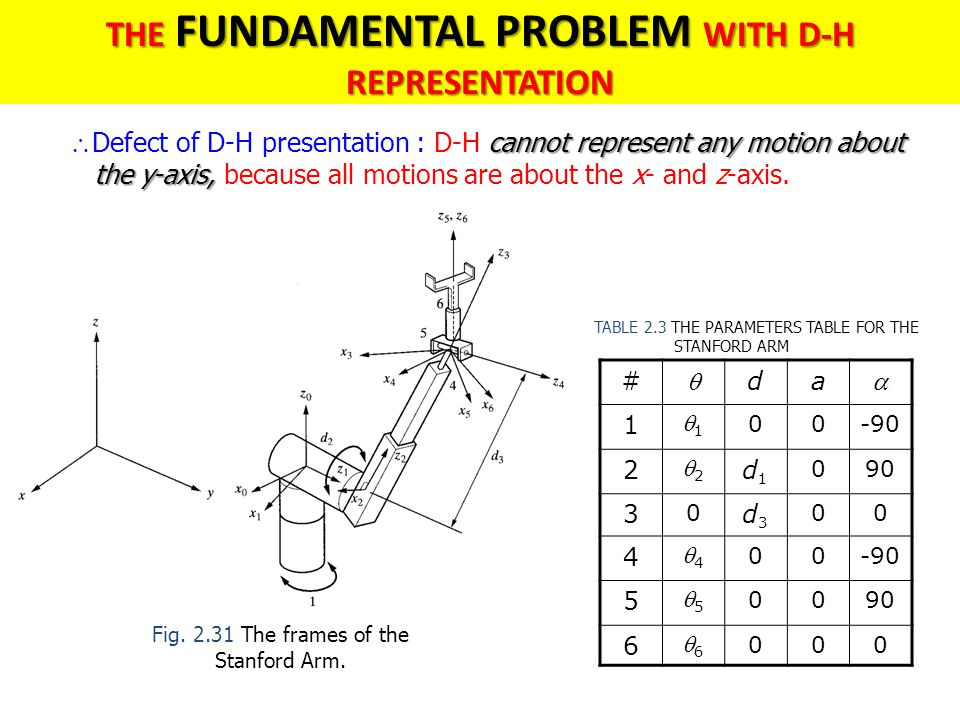 cannot represent any motion about  Defect of D-H presentation : D-H cannot represent any motion about the y-axis, the y-axis, because all motions are