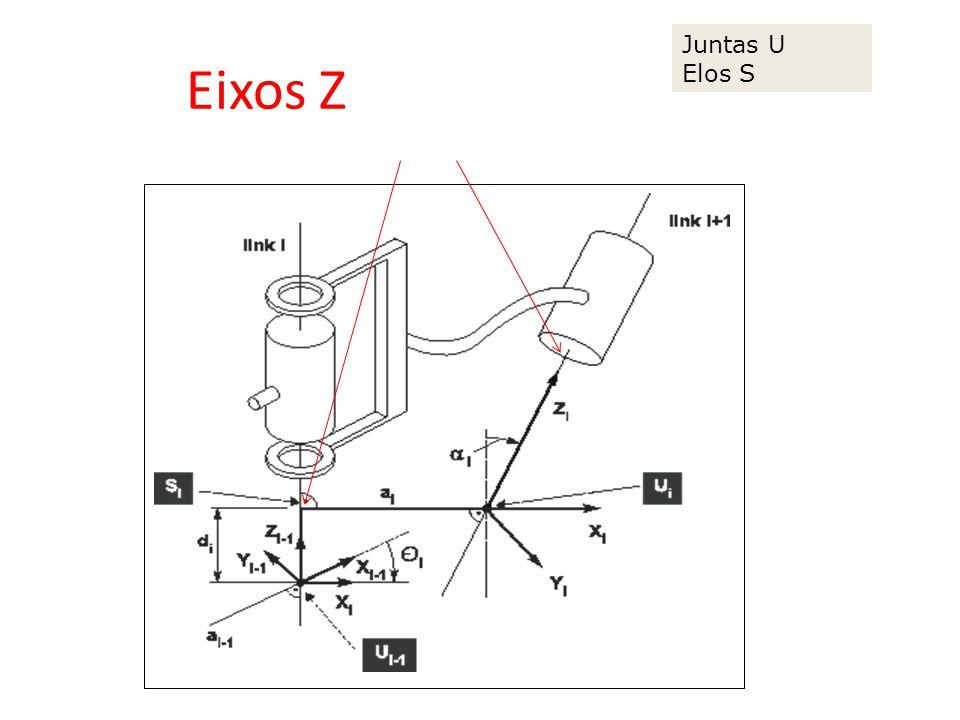 Eixos Z aligned with joint Juntas U Elos S