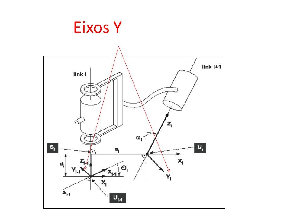 Eixos Yis orthogonal