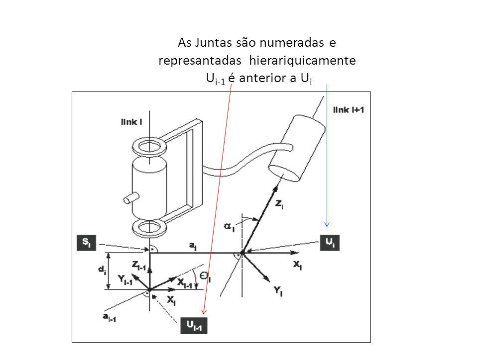 O Parâmetro a i-1 é o comprimento anterior a junta U i-1