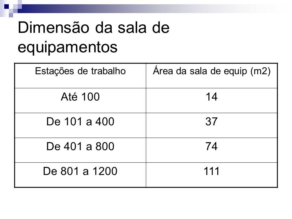 Dimensão da sala de equipamentos Estações de trabalhoÁrea da sala de equip (m2) Até 10014 De 101 a 40037 De 401 a 80074 De 801 a 1200111