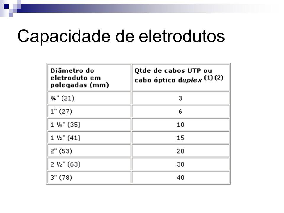 Capacidade de eletrodutos