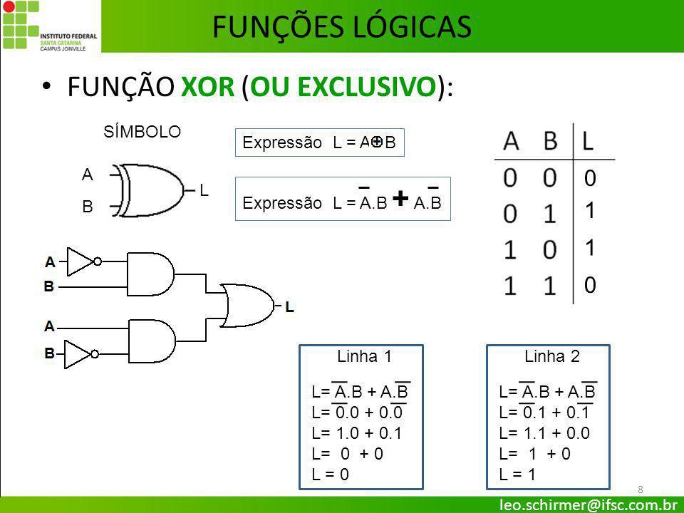 FUNÇÃO NXOR (OU EXCLUSIVO NEGADO): 9 FUNÇÕES LÓGICAS 1 0 0 1 SÍMBOLO Expressão L = A.B + A.B A B L Expressão L = A B L= A.B + A.B L= 0.0 + 0.0 L= 1.0 + 0.1 L= 0 + 0 L = 0 L = 1 Linha 1 leo.schirmer@ifsc.com.br