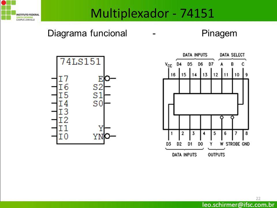 22 Diagrama funcional - Pinagem Multiplexador - 74151 leo.schirmer@ifsc.com.br