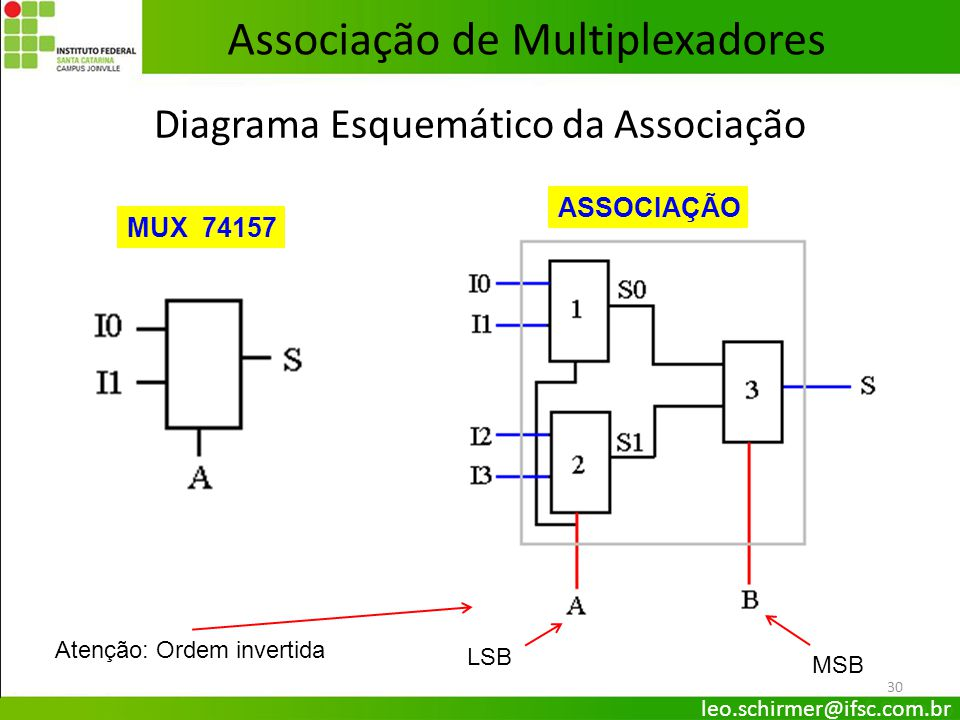 30 Diagrama Esquemático da Associação MUX 74157 ASSOCIAÇÃO Associação de Multiplexadores LSB MSB Atenção: Ordem invertida leo.schirmer@ifsc.com.br