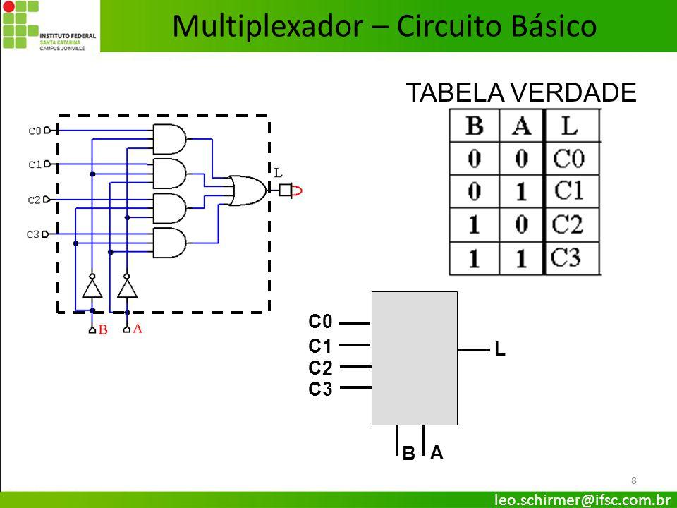 9 ENABLE – HABILITA a saída do circuito Com ENABLE = 0 todas as saídas ficam em 0 Com ENABLE = 1 saída depende da entrada selecionada ENABLE Q1Q1 A B C0 C1 C2 C3 L Multiplexador – ENABLE leo.schirmer@ifsc.com.br