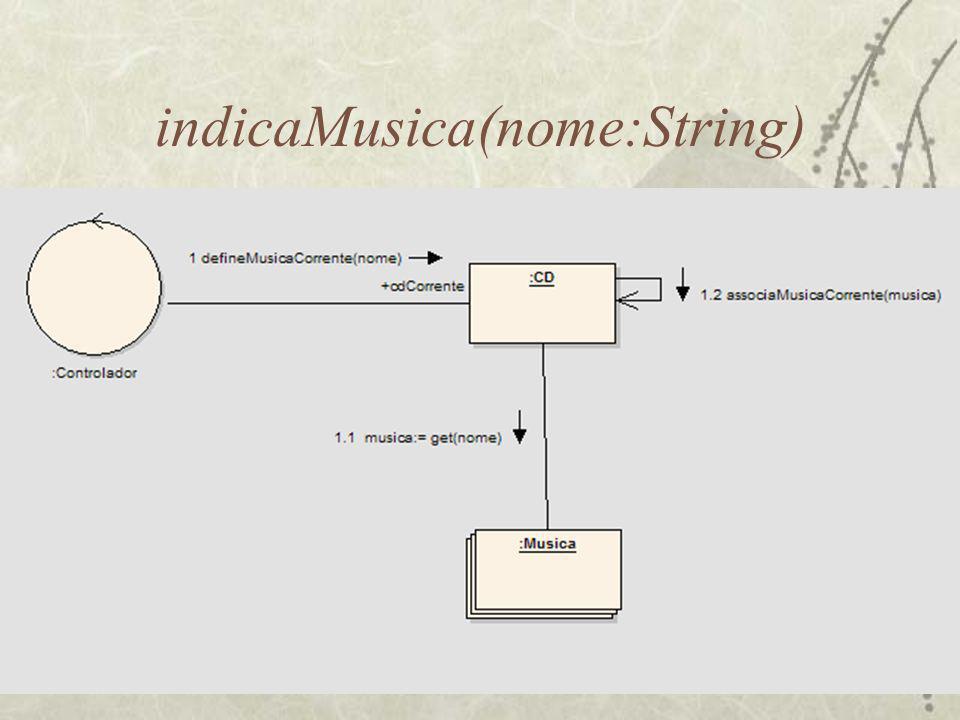 indicaMusica(nome:String)