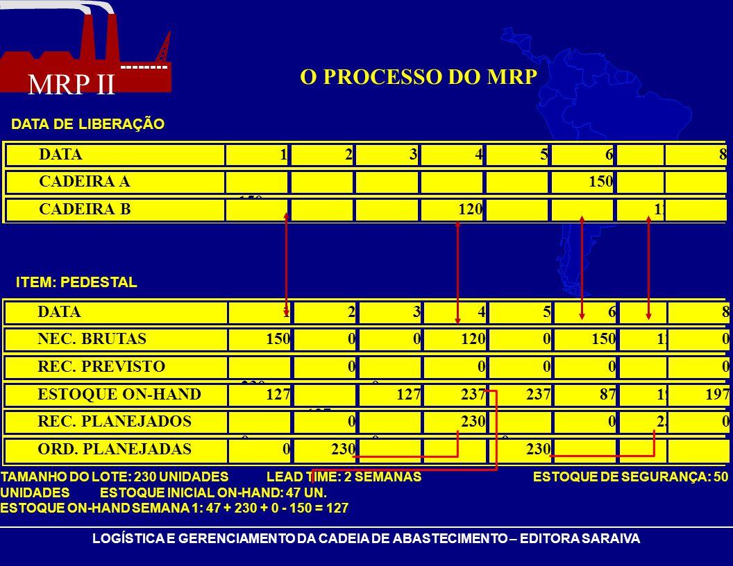 MRP II LOGÍSTICA E GERENCIAMENTO DA CADEIA DE ABASTECIMENTO – EDITORA SARAIVA DATA12345678 CADEIRA A 150 CADEIRA B 120 DATA12345678 NEC. BRUTAS1500012