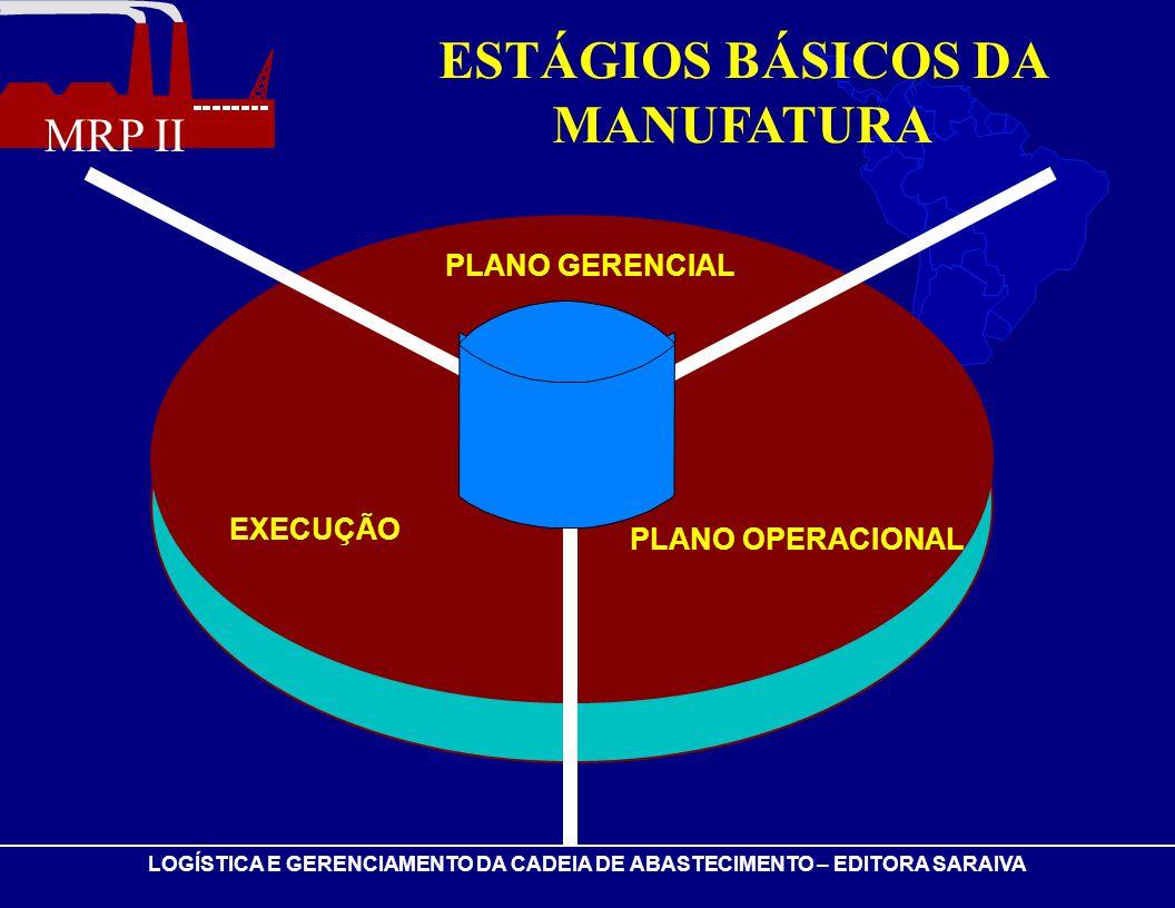 MRP II LOGÍSTICA E GERENCIAMENTO DA CADEIA DE ABASTECIMENTO – EDITORA SARAIVA ESTÁGIOS BÁSICOS DA MANUFATURA PLANO GERENCIAL PLANO OPERACIONAL EXECUÇÃ