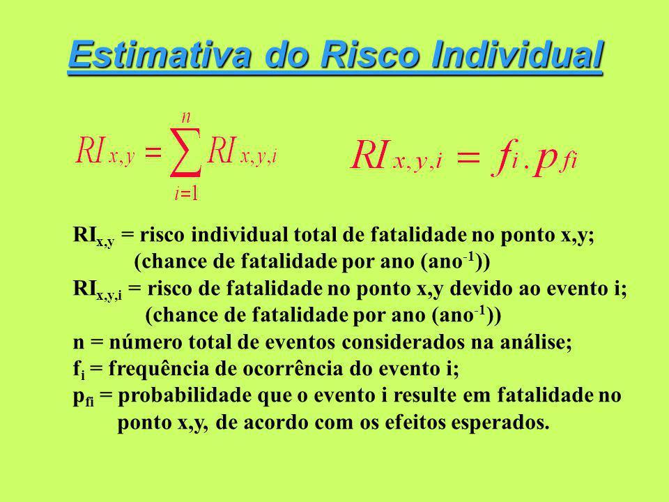 Estimativa do Risco Individual RI x,y = risco individual total de fatalidade no ponto x,y; (chance de fatalidade por ano (ano -1 )) RI x,y,i = risco de fatalidade no ponto x,y devido ao evento i; (chance de fatalidade por ano (ano -1 )) n = número total de eventos considerados na análise; f i = frequência de ocorrência do evento i; p fi = probabilidade que o evento i resulte em fatalidade no ponto x,y, de acordo com os efeitos esperados.
